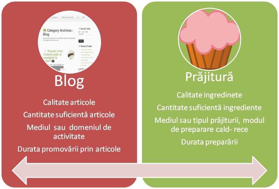 De de blogul poate fi comparat cu o prajitura