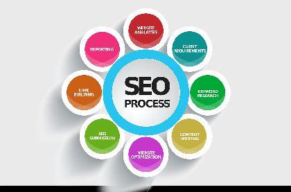 procesul de optimizare SEO include content writing. Acum mai mult si mai bun!
