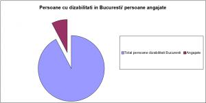 Persoanecu dizabilitati Bucuresti